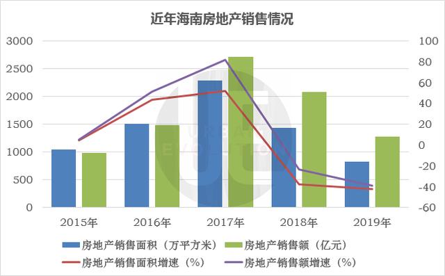 海南省东方市20年gdp增长_前三季度海南GDP超1818亿 东方增速全省第一