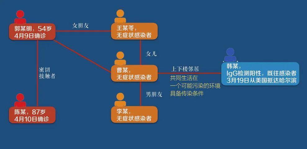 因聚集性疫情反弹,哈尔滨指挥部被约谈,要启动问责!