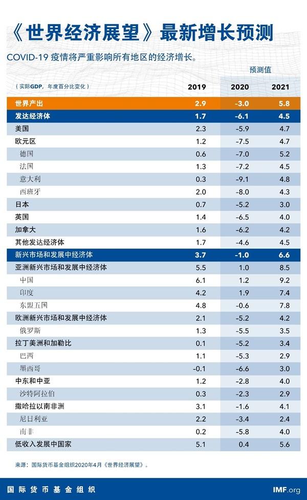 全球gdp增速_...在第二季度录得负值后,预计2020年下半年美国GDP增速可能为正值...