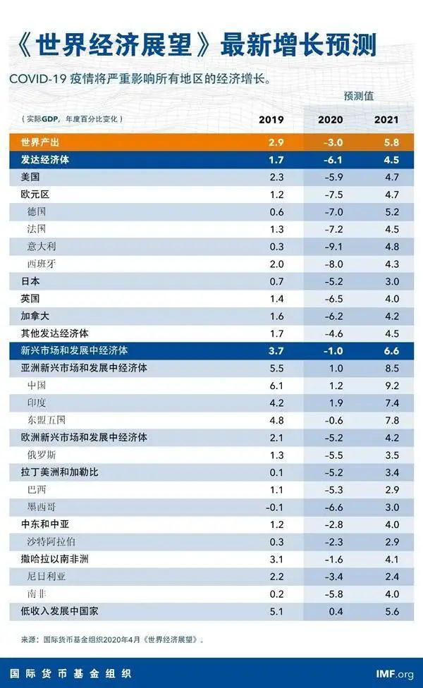 2020各国疫情gdp图_数字解读疫情下2020年各国GDP,这些国家增速比中国快靠的是什么