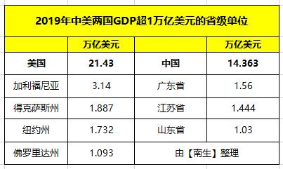 2019 gdp美元_imf将美国2019年gdp增长预期自2.6%下调至2.4%,将美国2020年gdp增长预期下调至2.1%;将欧元区2019年gdp增长预期自1.3%下调至