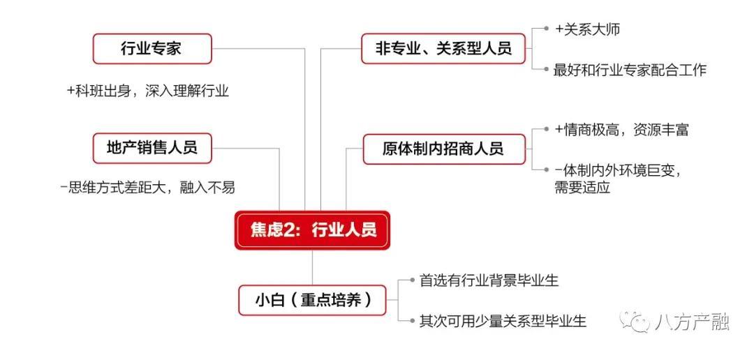 从中国产业地产的集体焦虑看中国园区经济发展的几个实质问题