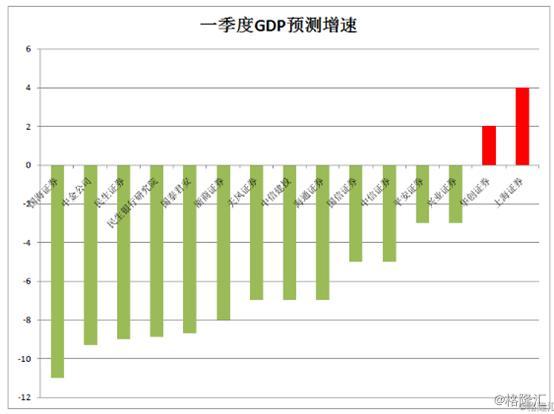 中国季度gdp_中国每季度失业率图片