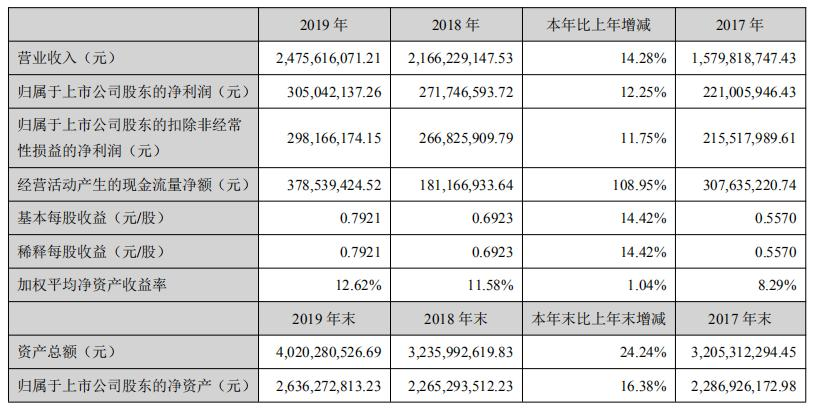 宝通科技2019年营收24.7亿元,未来将发行3-4款自研游戏