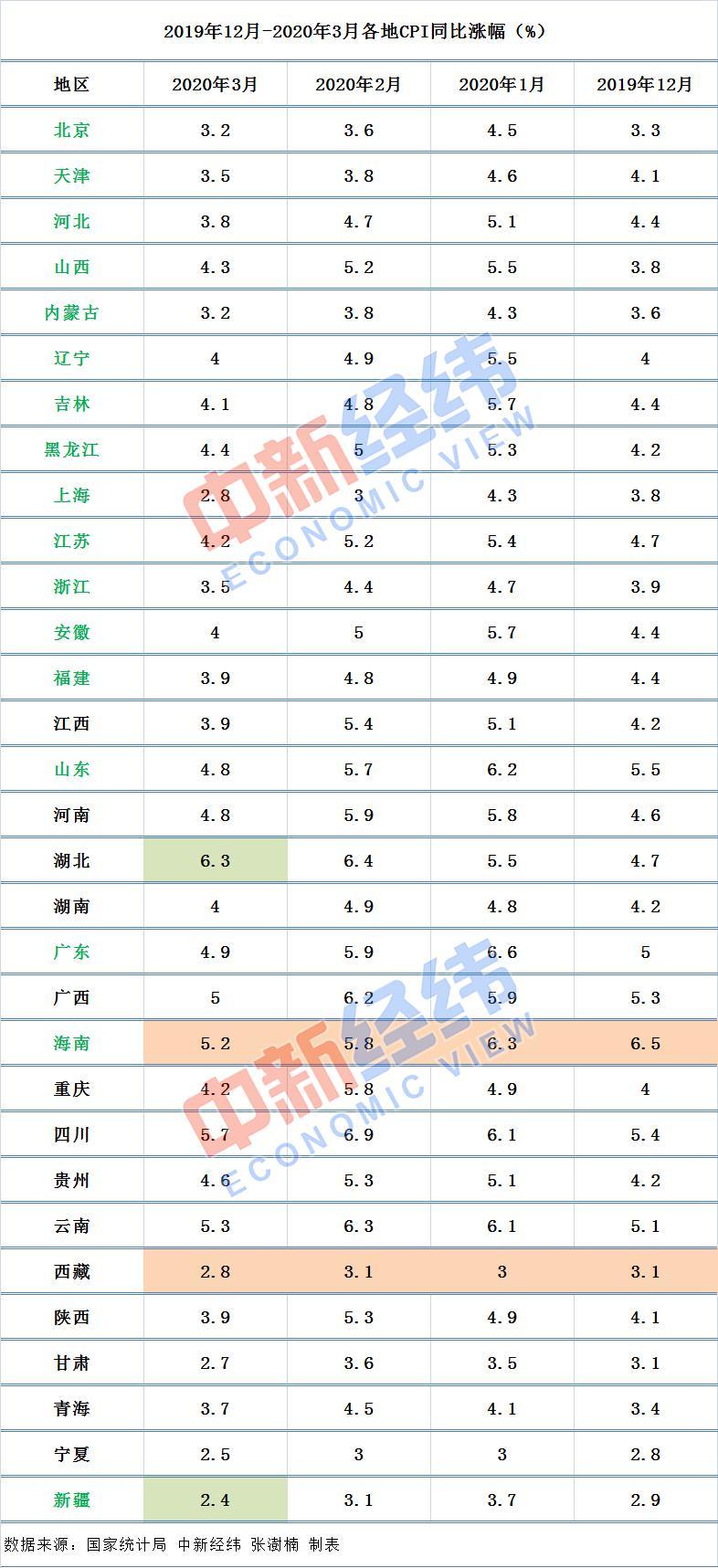 1省份3月CPI来了:10地涨幅超全国