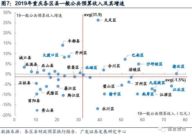 重庆主城九区经济总量_重庆主城九区地图