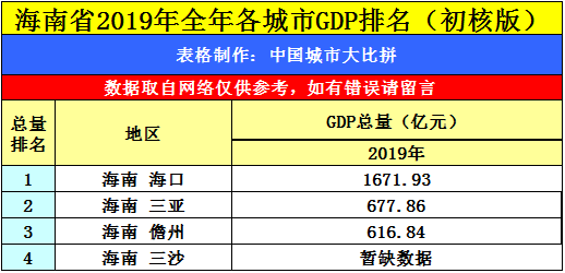 海口市年2020全年GDP_椰城海口的2020年前三季度GDP出炉,省内排名如何