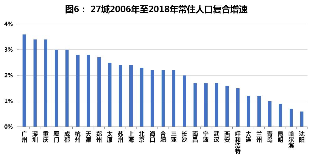 城市人口增速_中国的房价为什么上涨
