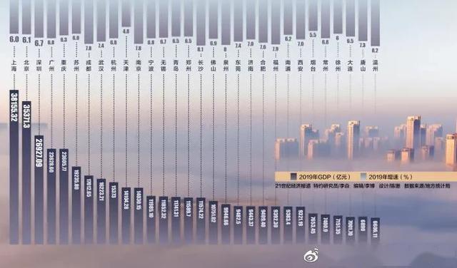 全国gdp十强城市2019_2019全国城市gdp排名