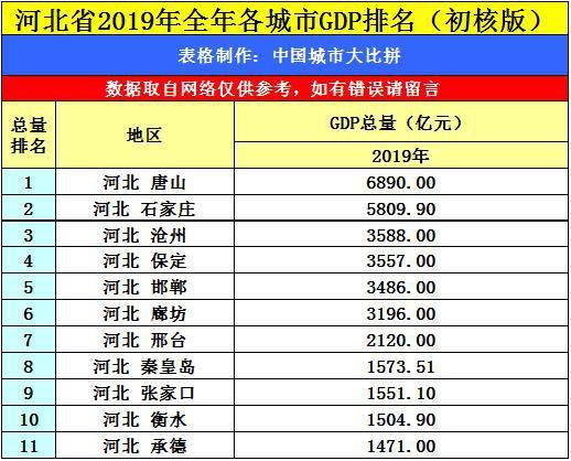石家庄市2020GDP_河北石家庄与山西太原的2020上半年GDP出炉,两者排名第几