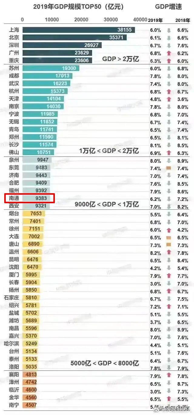 江苏省兴化市gdp排名多少位_2017年江苏省各市人均GDP排名