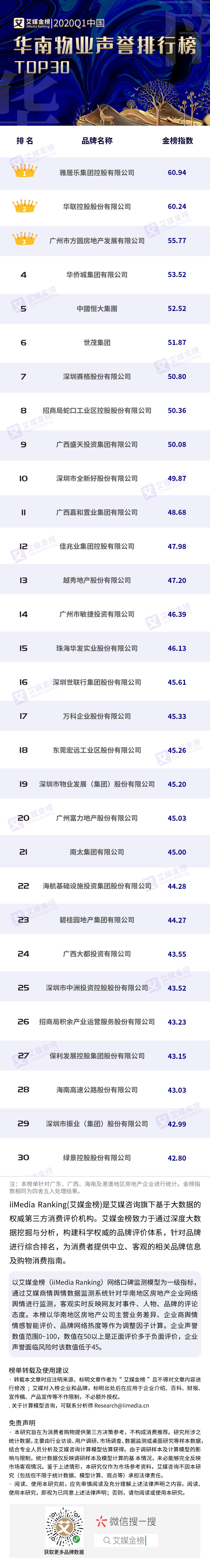原创2020Q1中国华南房地产企业声誉排行三十强榜单