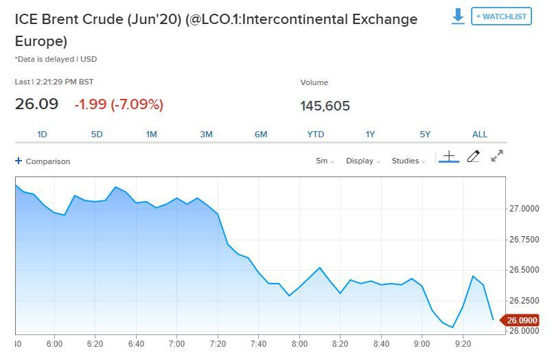 美油跌破11美元、日内暴跌40%,创1982年以来最大盘中跌幅