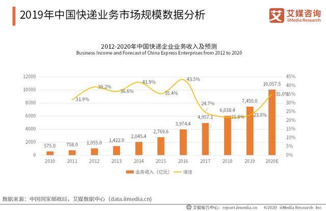 被收购后连年亏损的天天快递:2019营收20.78亿,净亏损达17.86亿