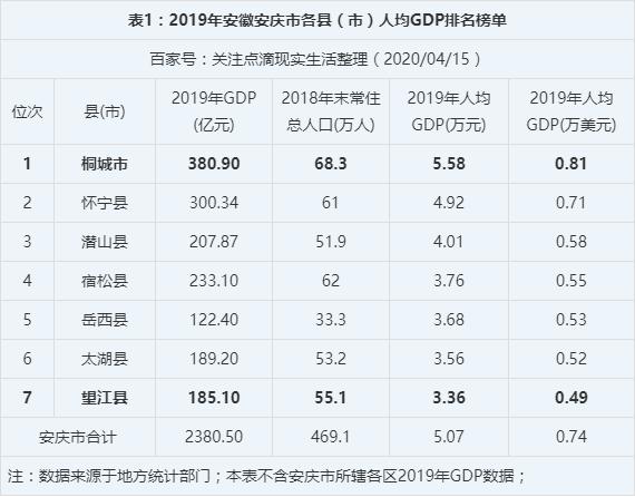 舒城gdp在安徽省排多少名_重磅喜讯 当涂排全省第6位 2017安徽省各市县GDP