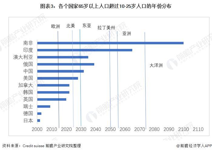 世界总人口_逼近20%大关!韩国或于2024年迈入超高龄社会东亚老龄化速度全球