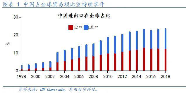 冷战格局美国经济总量和中国比_美国和苏联冷战图片