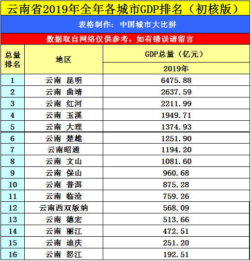文山gdp_云南2019年各城市GDP出炉,昆明一马当先,8座城市不足千亿