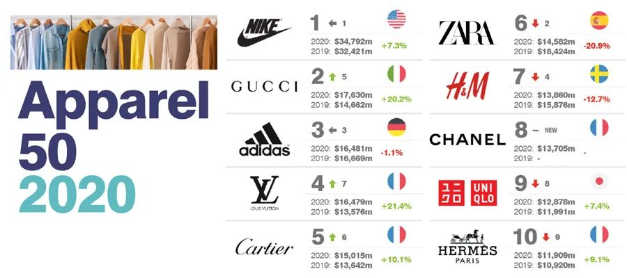 2020全球服飾品牌50強,你穿過哪幾強?