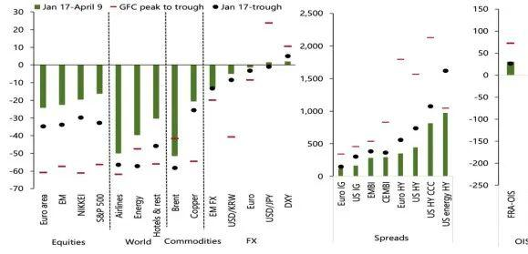 IMF:新冠致全球市场大调整,金融条件急剧收紧