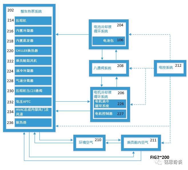 特斯拉阀应用_特斯拉Model Y热泵空调技术专利解读_系统