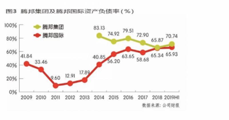 """又一副总辞职!债务爆雷后,昔日""""中国商业服务第一股""""再巨亏"""
