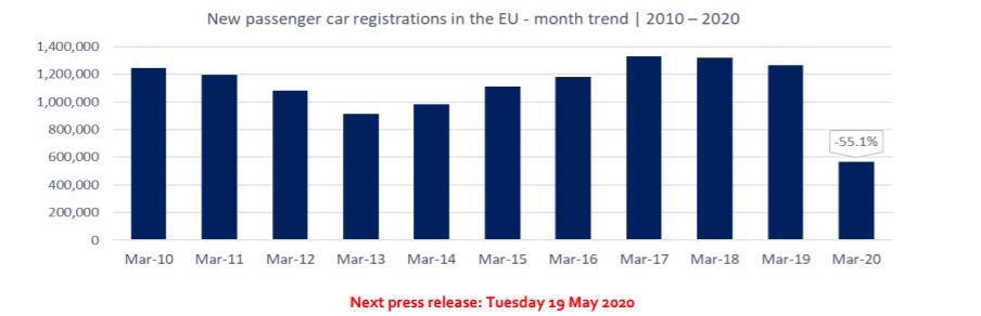 1990年以来最低,上牌量暴跌52%!欧洲车市遭遇黑暗3月