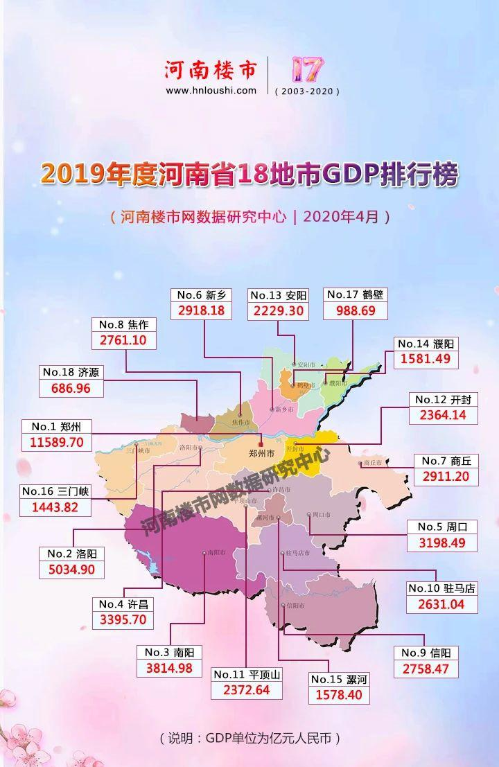 河南省2019年人口gdp_2019年河南省物理b卷