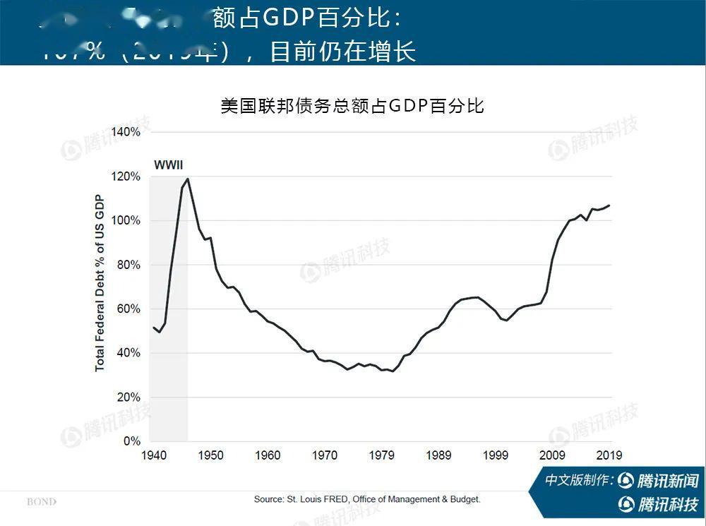 美国的gdp是多少2019_高盛 美股下跌10 将导致美国2019年GDP大幅下降
