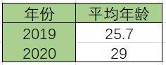 新赛季上海申花引进多位老将,真的是在重走老路吗?_亚冠