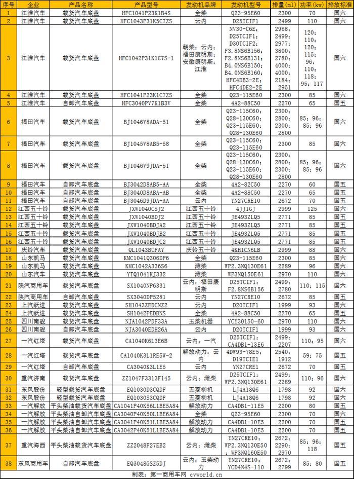 东风商用车推轻卡?陕西汽车K3000全国六大车上榜38柴油轻卡新产品宣传头条