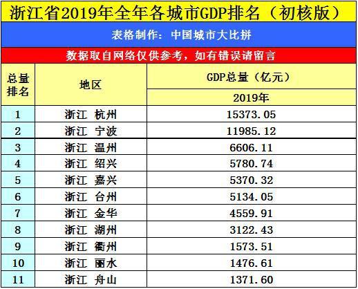 浙江gdp排名2020全年_2018年浙江GDP增长7.1 大数据分析这么看