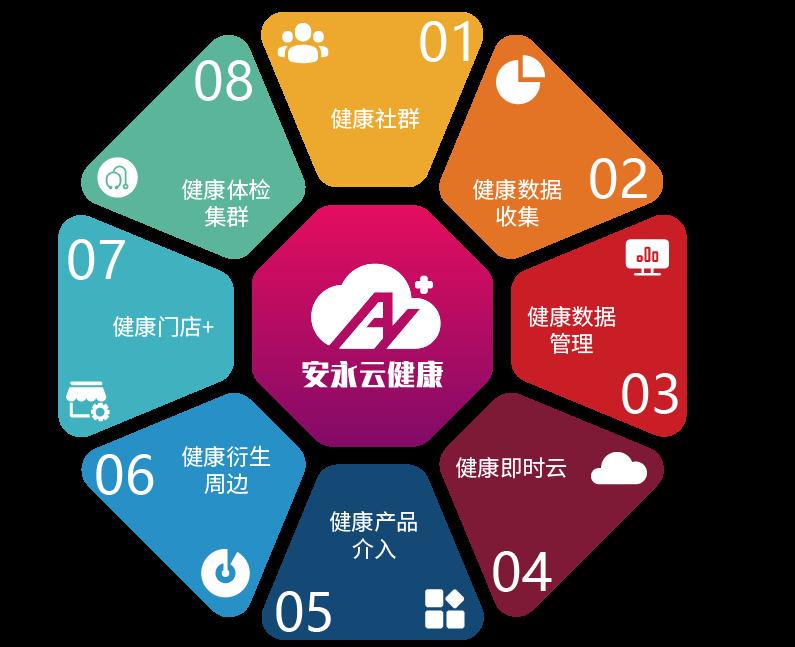 安云5G云健康和直销传销有什么关联?