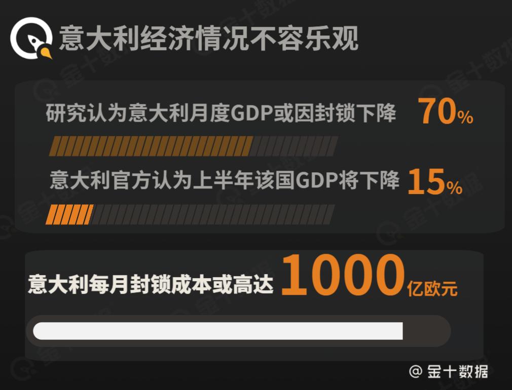 每月gdp_每月损失约7650亿!意大利上半年GDP预计下降15%,或与中国加深...