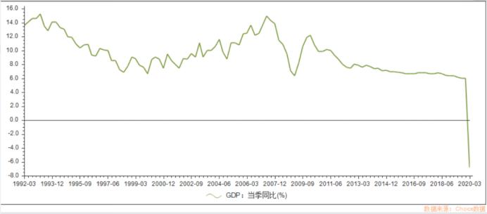 gdp负增长_中国劳动人口负增长图
