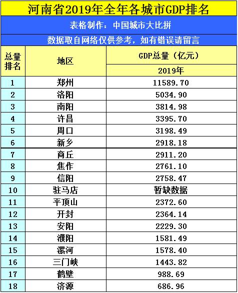 周口年gdp全国排名_河南省2018年GDP排名,周口,新乡和安阳,三座城市谁更强