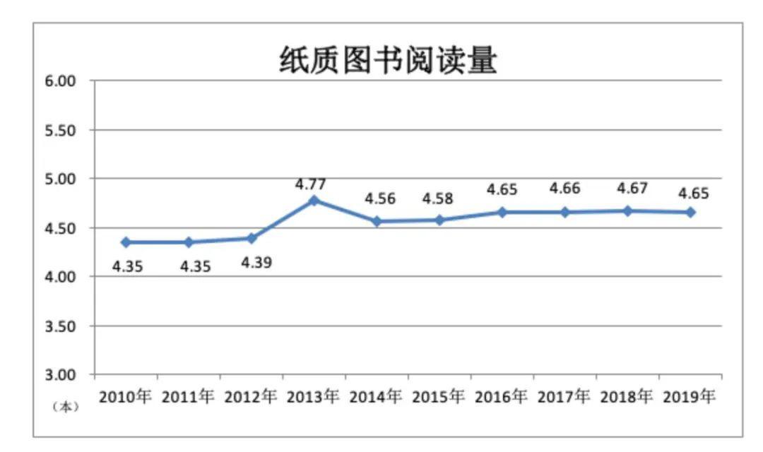 中国人均读书量_中国人均寿命变化图