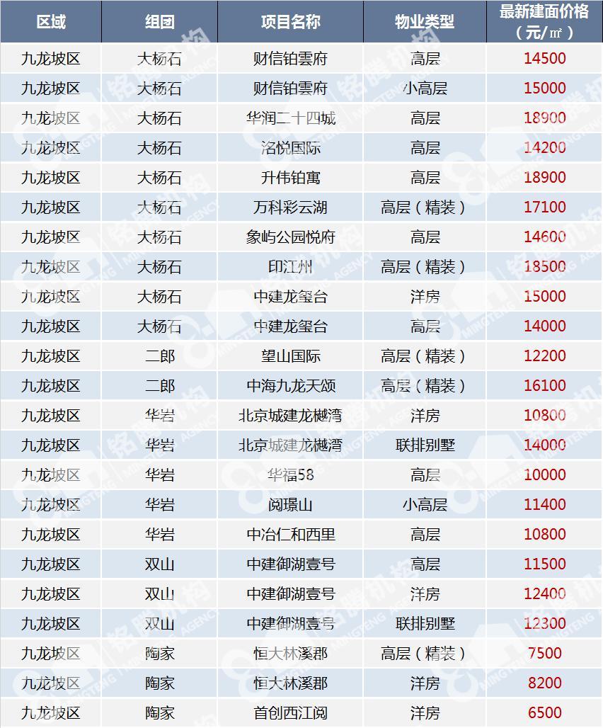 2000年深圳房价一览表