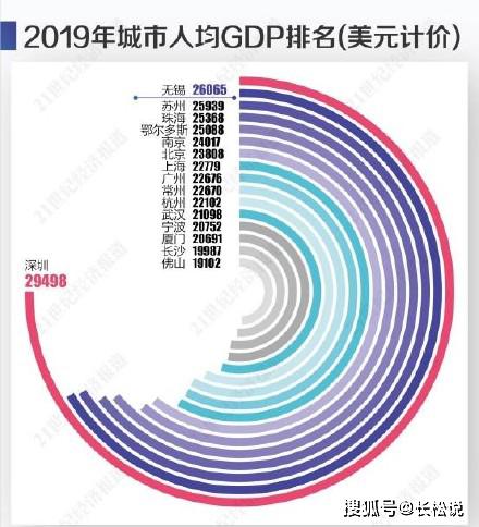 人均GDP在多少合适_人均gdp世界排名