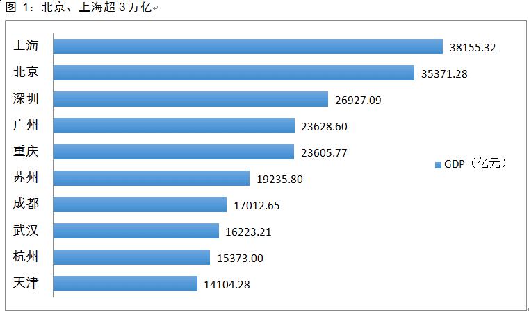 2018年天津经济总量_天津劳动经济学校