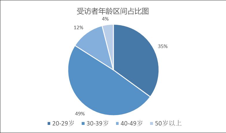 恒行平台首页120位投资人:9成是新手,个别已缴欠款 (图1)