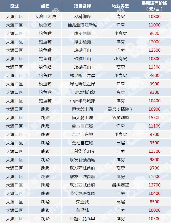 历年房价价格一览表