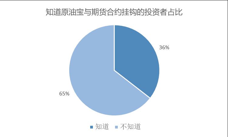 恒行平台首页120位投资人:9成是新手,个别已缴欠款 (图6)