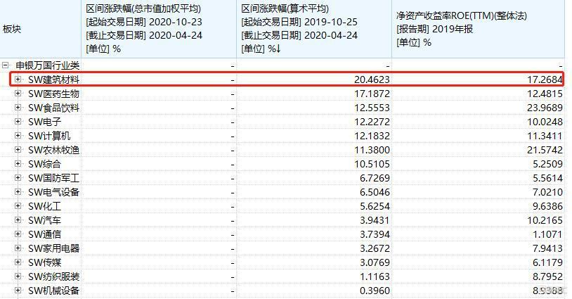 东方雨虹年后暴涨55%,市场不再担忧现金流了?