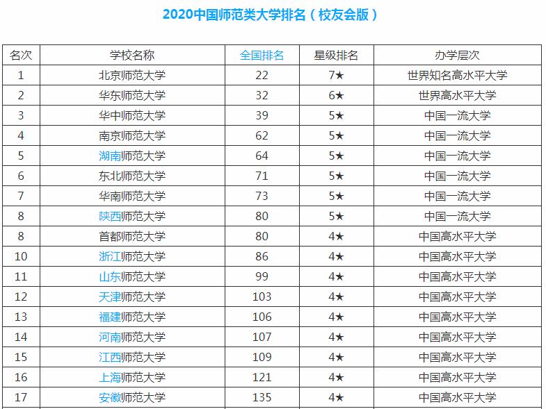 全国师范大学排名_云南师范大学排名