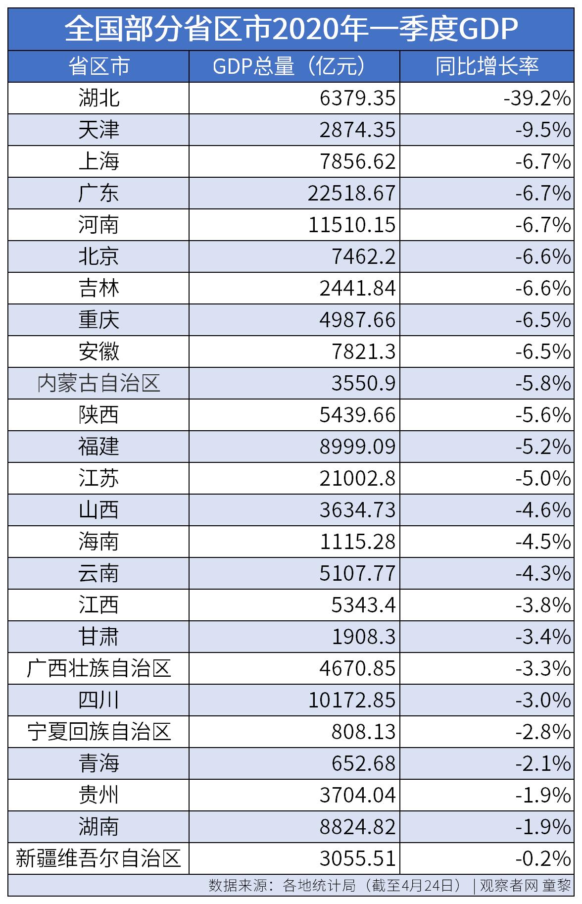 市级的gdp指标得达到多少_31省地级市经济指标出炉 看看你家排第几