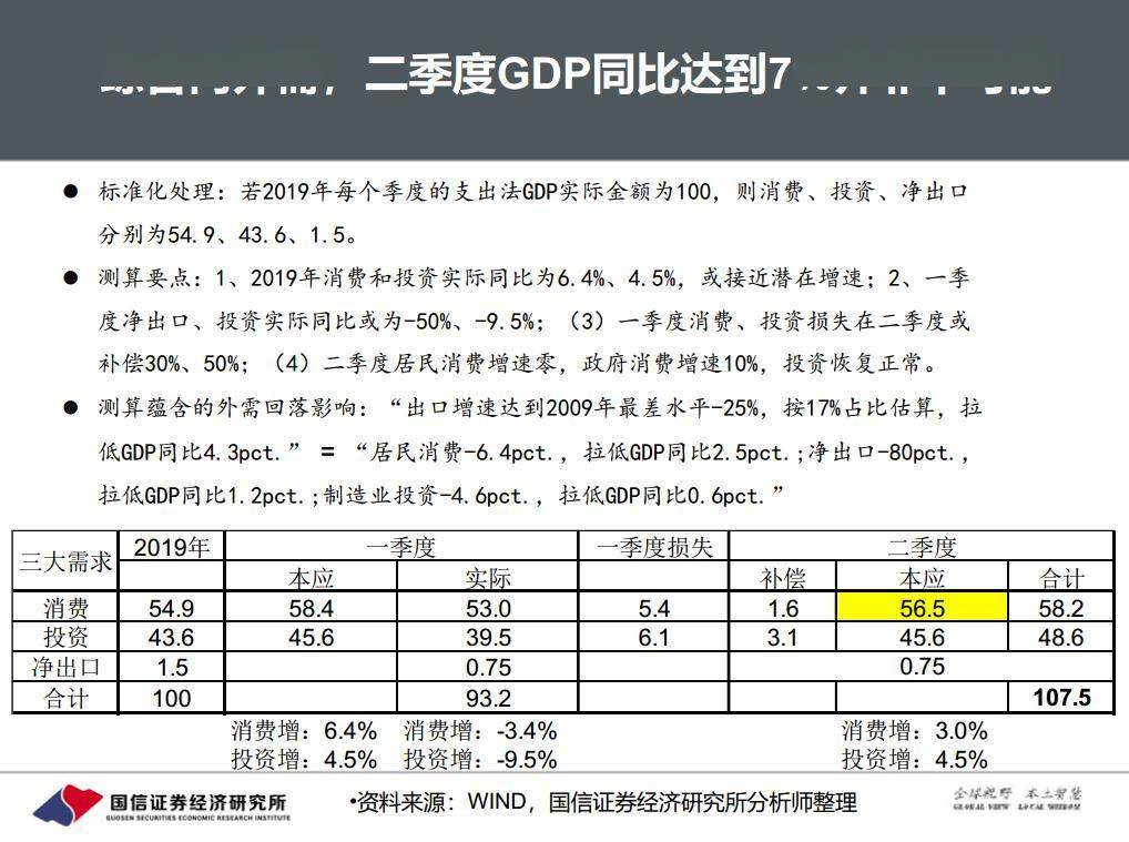 西安2020第二季度gdp预测_二季度GDP明日公布 机构预测增速或为6.6 左右