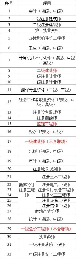 """广东:5月1日起关停""""二建""""证书现场领取窗口,实行电子证书!"""
