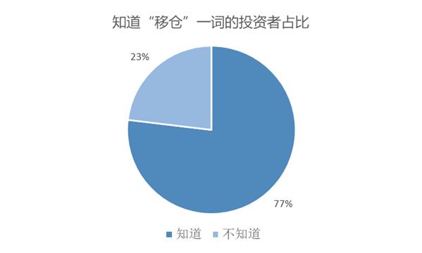 恒行平台首页120位投资人:9成是新手,个别已缴欠款 (图5)