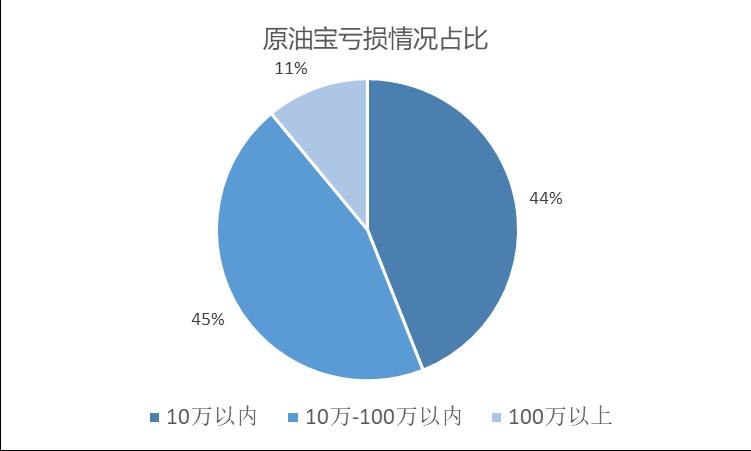 恒行平台首页120位投资人:9成是新手,个别已缴欠款 (图3)